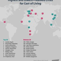 Top & Bottom Ranked Cities for Cost of Living 2015