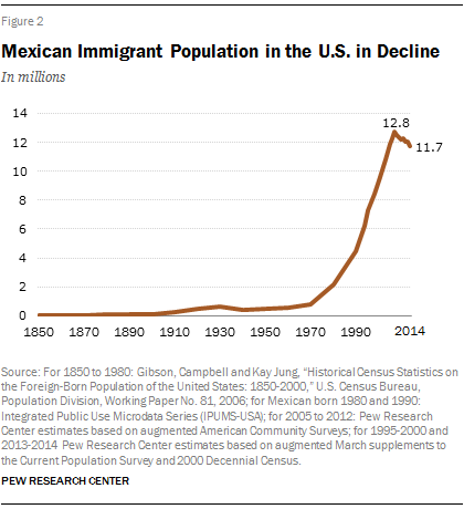 Mexican Inmigration