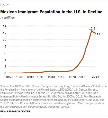 Mexican Inmigration